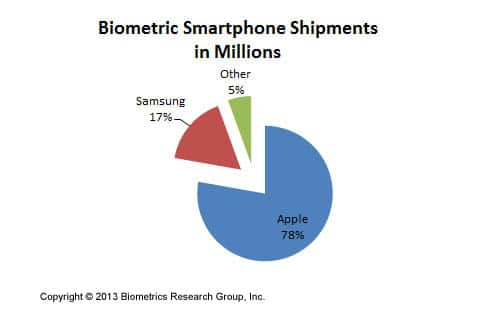 smartphone-shipment-infographic