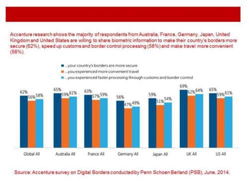 Accenture survey chart