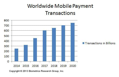 mobile-transactions-infographic
