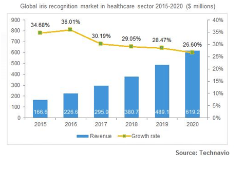 global-iris-recognition-market-healthcare