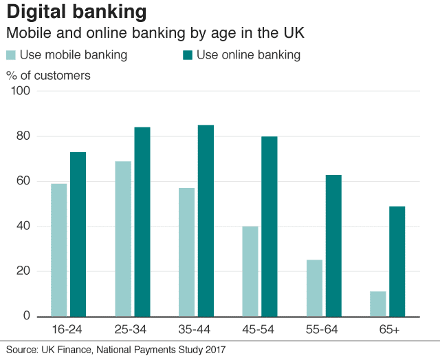 steve-cook-digital-banking-graph