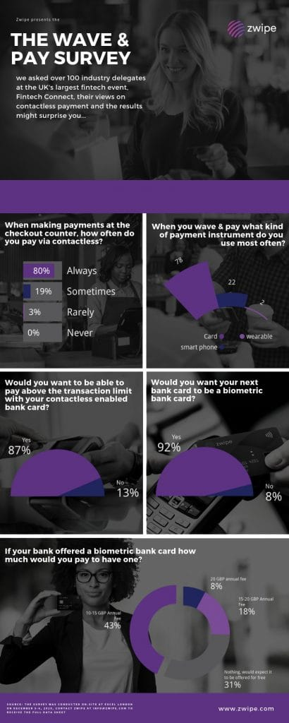 Zwipe-how-you-pay-survey-Fintech-Connect-2018