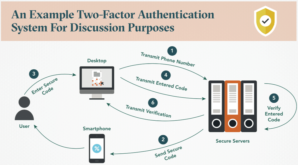 An Example Two-Factor Authentication System for Discussion Purposes