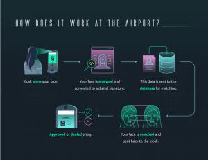 https://d1sr9z1pdl3mb7.cloudfront.net/wp-content/uploads/2019/06/30181050/tsa-biometric-exit-facial-recognition-how-it-works.png