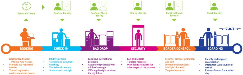 Sita to launch single-token biometric system at Malaysian airports