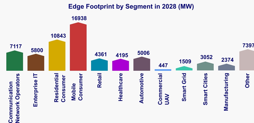 edge footprint by segment