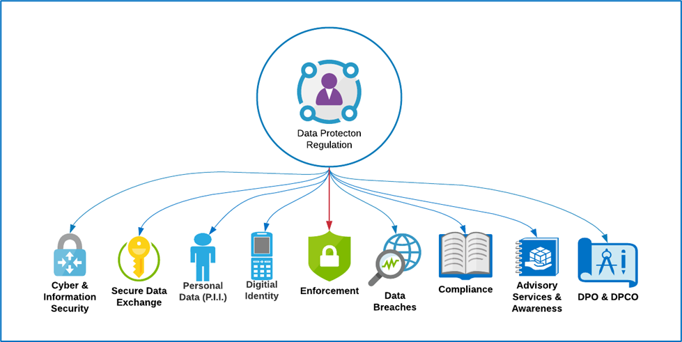 The Data Protection Taxonomy
